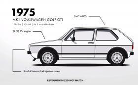 Еволюцията на Volkswagen Golf - 43 години събрани в малко над минута. Галерия и видео