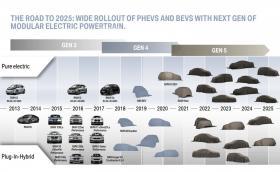 Вижте какво ни готви BMW до 2025 г.