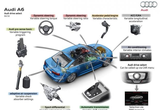 Нови Audi A6, A6 Avant и A7? Йеп. Промените са малко, но от сърце. Има обаче и технически. Вижте ги при двата модела
