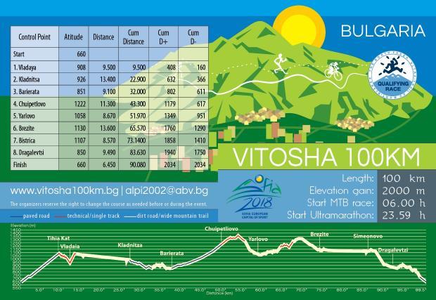 Близо 2500 участници ще стартират в Обиколката на Витоша този уикенд