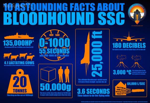 Bloodhound SSC вече с ясен график за чупене на рекорди. Най-бързият месец ще бъде октомври 2017-та
