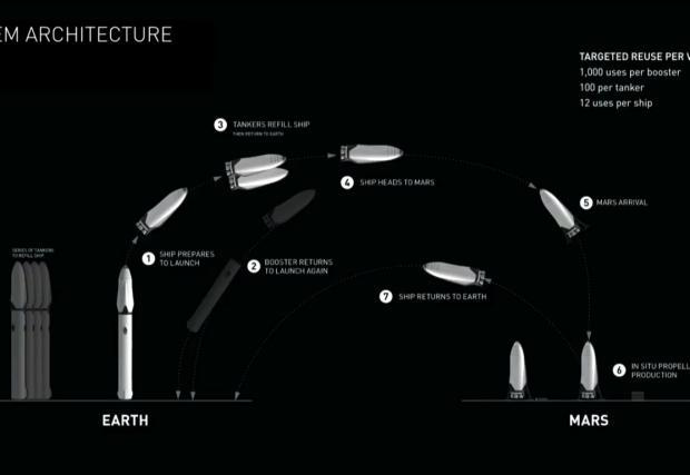 Хоп, Илон Мъск показа превозното средство, с което ще ходим до Марс. Ракетата тежи 550 тона, фактите са изумителни. Видео